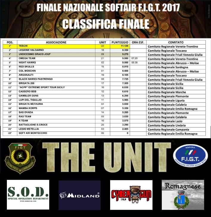 classifica finali nazionali softair 2017